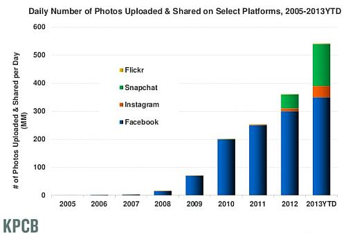 Daily number of photos uploaded 2005-2013YTD
