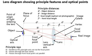Optical lens definition  Photokonnexion