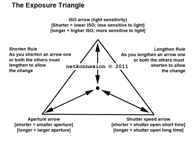 Definition: Exposure Triangle