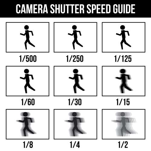 Camera shutter speed guide.