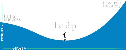 The Dip [Graph Image By Seth Godin]