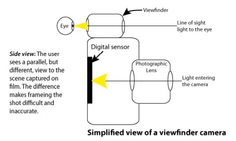 Simplified side view of a viewfinder camera. Shows the parallel paths of light to the sensor and to the eye.