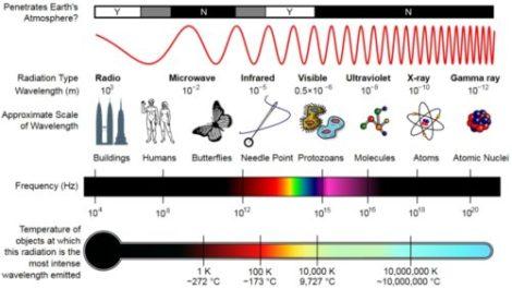 Diagram - properties of the full EM spectrum