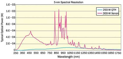 The spectral output of 3000-W Xe and 250-W QTH lamps used in Oriel's Tunable Light Sources.