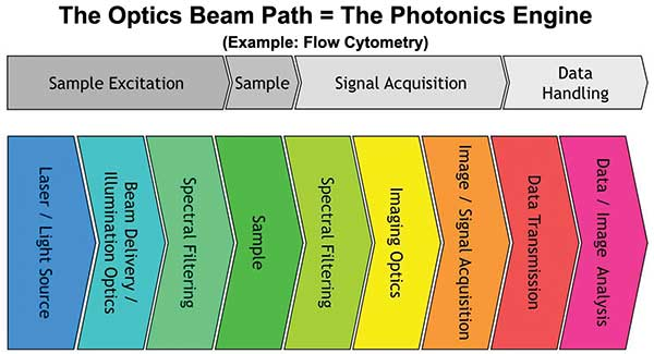 Block diagram of the optical beam path in a typical analytical instrument.
