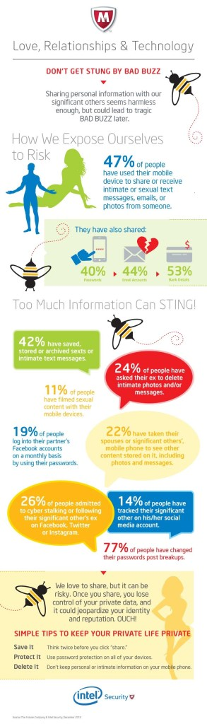 McAfee Infographic: 2014 Love, Relationships & Technology