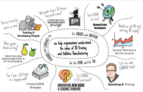 "Econolyst Infographic: ""Innovating New Ideas & Leading Thinking"""