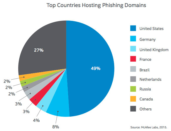 Top Countries Hosting Phishing Domains: McAfee Labs Threats Report, February 2015 page 42