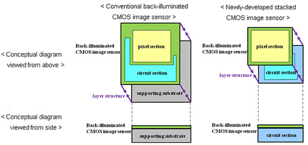 "Left to right: Conventional back-illuminated CMOS image sensor; Stacked CMOS image sensor. Conventional CMOS image sensors ""mount the pixel section and analog logic circuit on top of the same chip, which require numerous constraints when wishing to mount the large-scale circuits such as measures to counter the circuit scale and chip size, measures to suppress noise caused by the layout of the pixel and circuit sections, and optimizing the characteristics of pixels and circuit transistors."" 2012 Image by Sony"