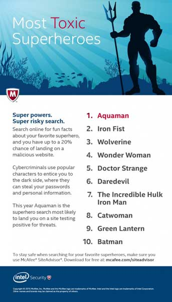 Most Toxic Superheroes 2015: Infographic Courtesy of Intel Security