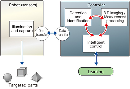 Conceptual Overview of Identification Functionality of the 3-D Machine Vision Heads or Systems. (Left) Performing the same function as the human vision system, the illumination and capture unit employed in these systems incorporates some of Canon's most advanced imaging and optical technologies. (Right) Meanwhile, the processing unit, which serves as the brain of the system, is equipped with various recognition and image-processing technologies developed by Canon: Image Courtesy of Canon