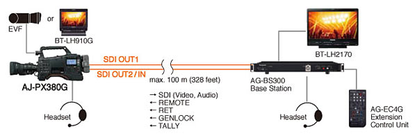 Direct Linking for Simpler Studio Camera Workflows: Image Courtesy of Panasonic
