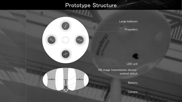Panasonic ballooncam(TM) prototype structure