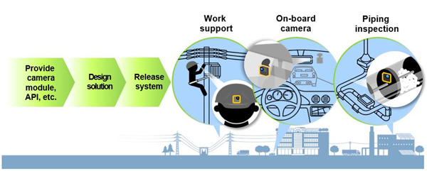 Canon MM100-WS Multi-Purpose Camera for video content creation for professional and industrial applications, such as monitoring in narrow spaces, piping inspections, automotive industry, and as a support tool for numerous varieties of verticals