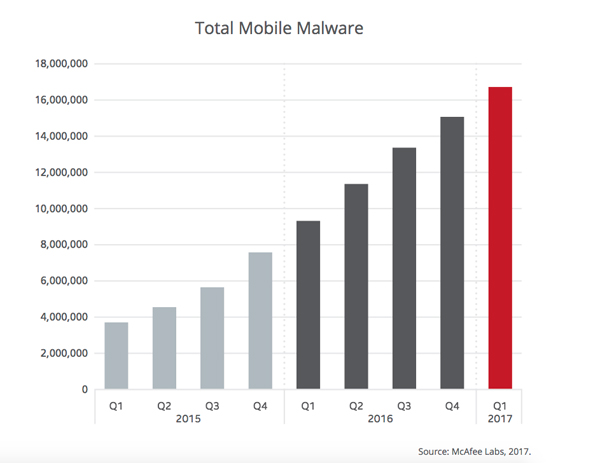 Total mobile malware has grown 79% in the past four quarters to 16.7 million samples: McAfee Labs Threat Report: June 2017, page 71