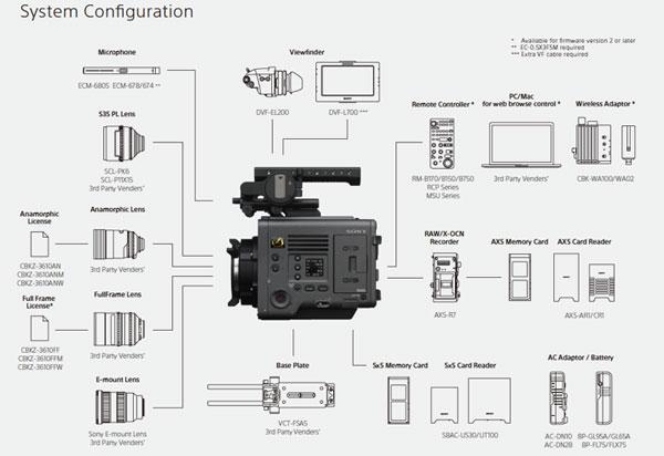 Sony VENICE: System Configuration
