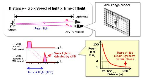 Fig.3 Explanatory diagram of the short-pulse TOF method