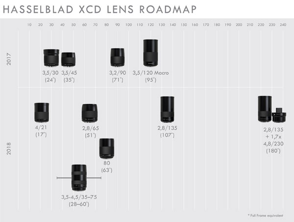 Updated Hasselblad XCD lens roadmap for 2018