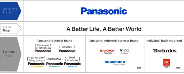 The corporate brand represents the characteristics of and embodies our confidence in Panasonic, while the business brands are used to promote the identity of individual businesses.""