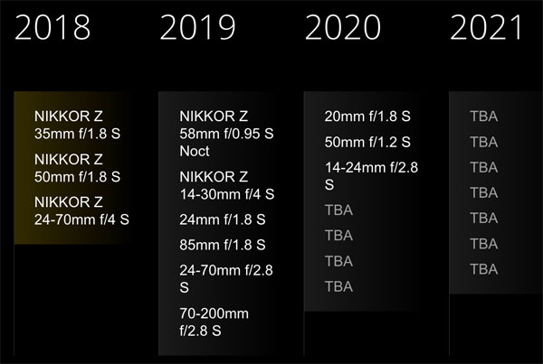 Nikon Updated the NIKKOR Z Lens Roadmap on 2019-01-07