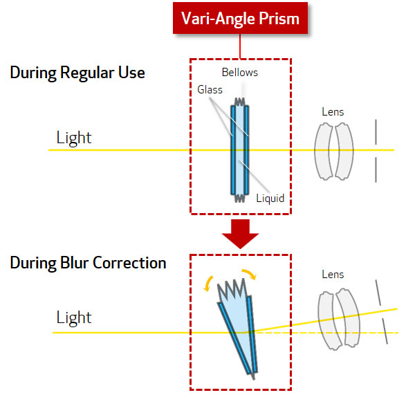 "Canon's Vari-Angle Prism (VAP) technology is an ""image stabilization system based upon a flexible prism intercepting the light rays entering the lens proper – known as the Vari-Angle Prism Optical stabilization (VAP-IS). This system is ideally suited to removing image blur due to vibration frequencies encountered in a variety of shooting situations. This is especially important for 4K lens-camera system where the far higher resolution makes such image blur more visible."""