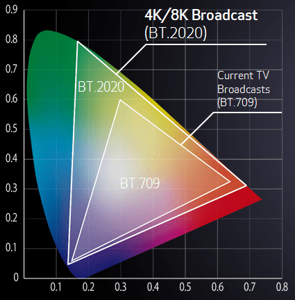 Canon's portable CJ15ex8.5B 4K UHD lens features correction data that supports BT.2020, which offers a wider color gamut than the conventional BT.709 broadcasting standard.