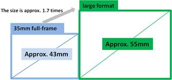 Fujifilm GFX100: 55mm large format image sensor, measuring 55mm diagonally (43.8mm x 32.9mm) and providing approximately 1.7 times the area of the regular 35mm full-frame sensor