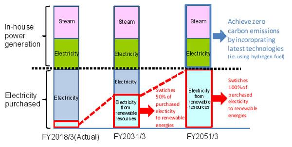 Fujifilm: Future trend of energy composition ratio