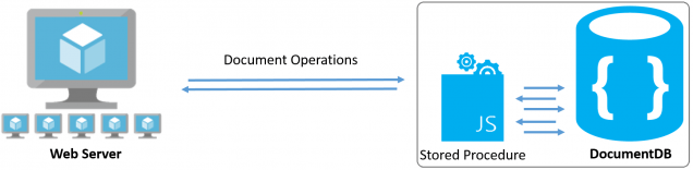 A sequence of operations using Stored Procedures