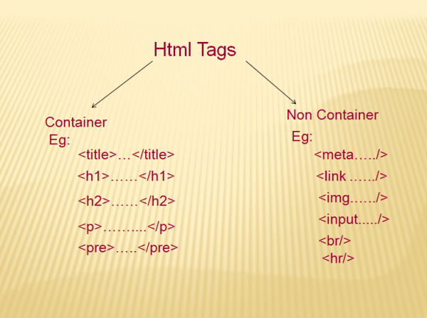 HTML Tags - HTML Element Attributes - Phptpoint.com