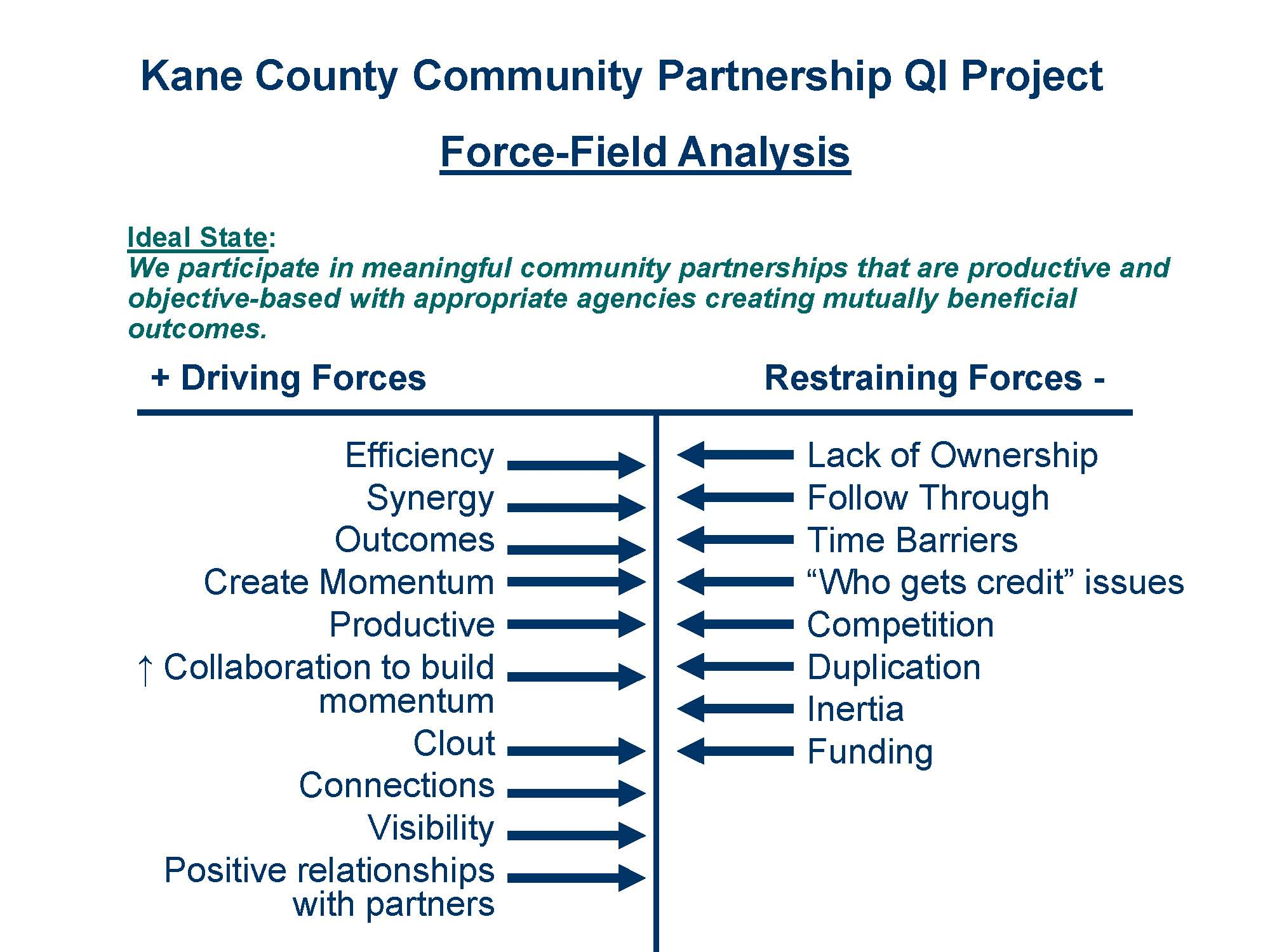 Increasing Identification Of Resources In Kane County And