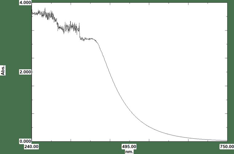 Phycocyanine spectre ampoule A 2019