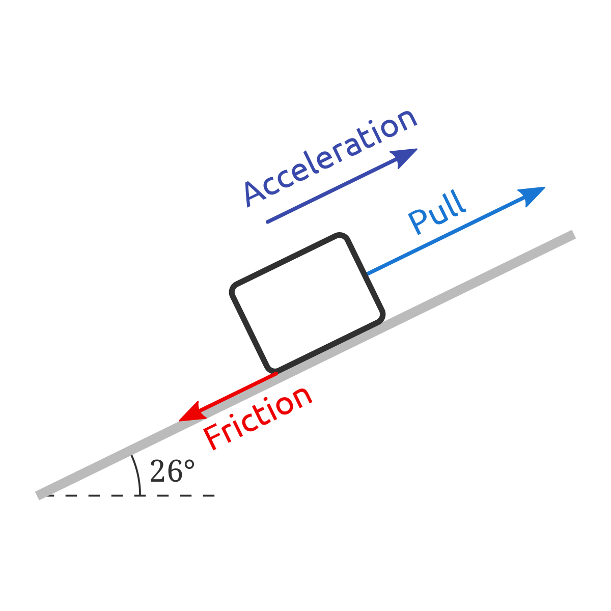Problem Mass Pulled Up An Incline With Friction