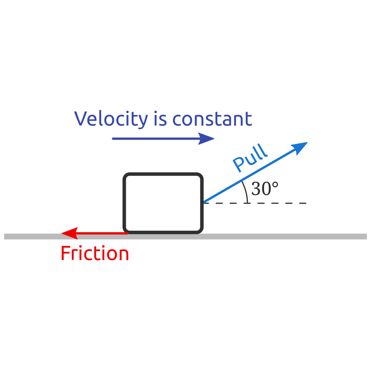 Problem Object Moving At Constant Velocity Over A