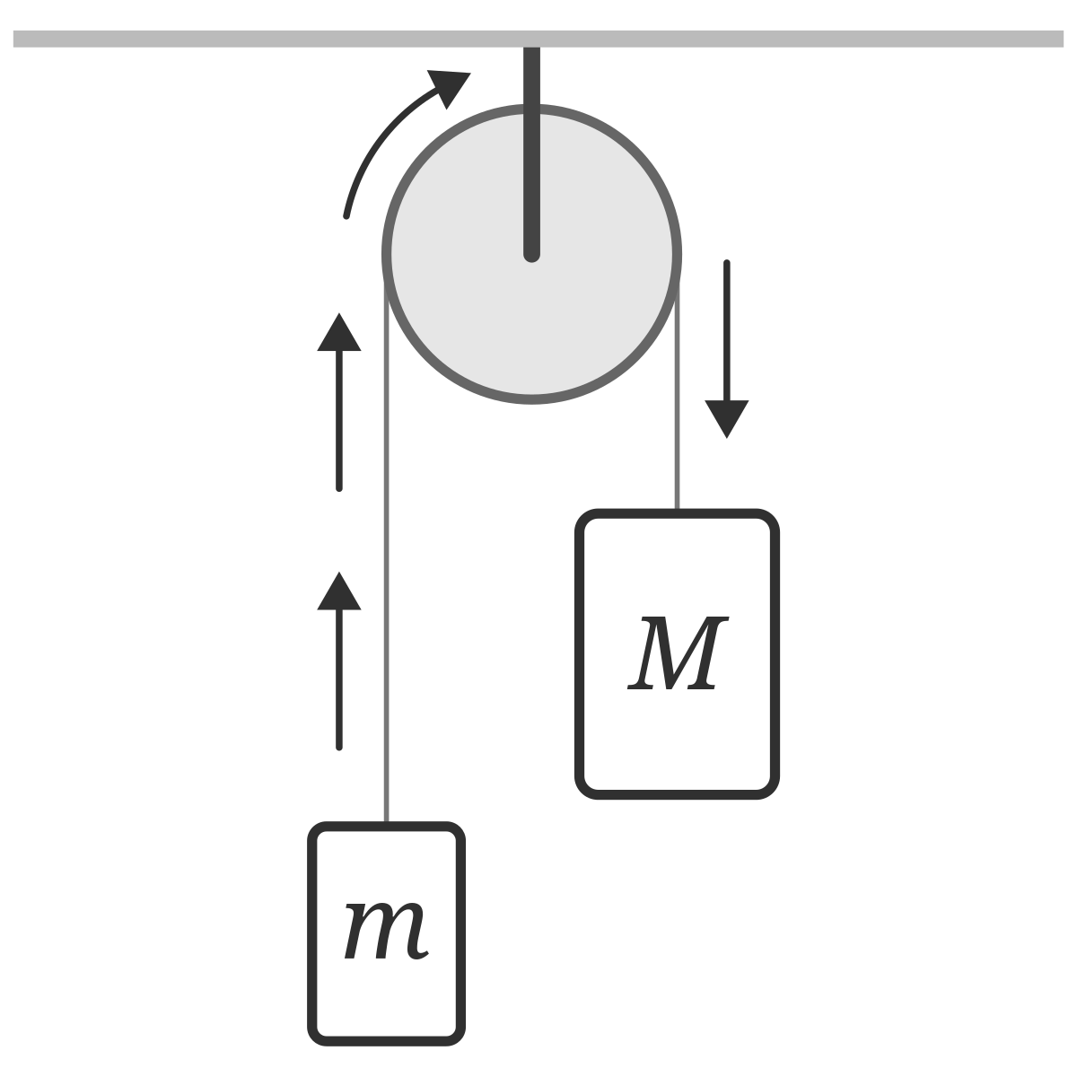 Problem Two Masses On A Pulley
