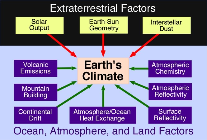 Image result for the natural causes of climate change