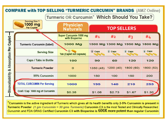 Compare Physician Naturals Curcumin with Other Top Brands