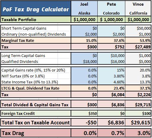 Tax Drag
