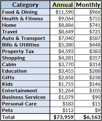 annualspending