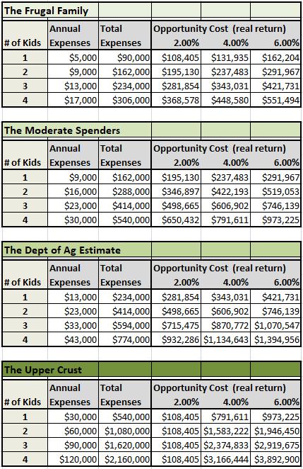 PoF Cost of Kids
