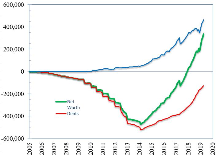 Debt Ascent Net Worth
