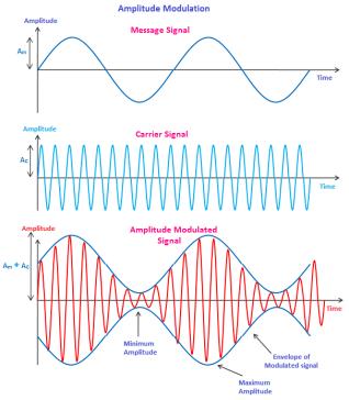Amplitude Modulation – Physics and Radio-Electronics
