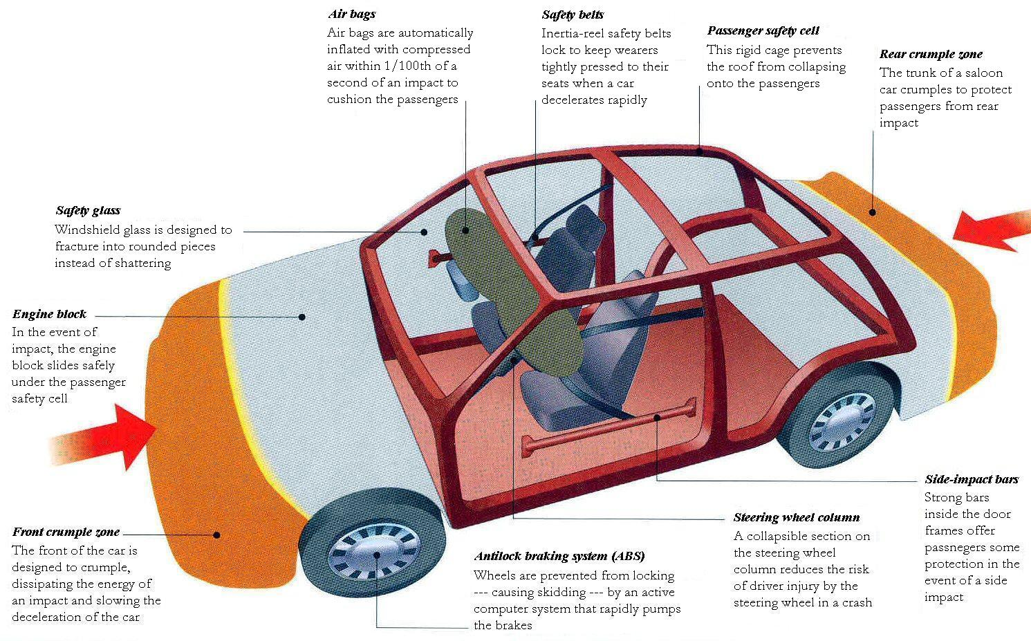 The Safety System Of A Car