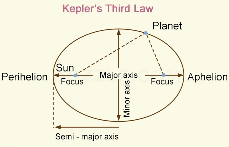 Keplers 3rd Law geometric relationship Physics Forums