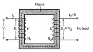 Phasor Diagram of No Load Ideal Transformer | Physics Forums