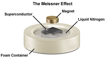 superconductor in ideal condition