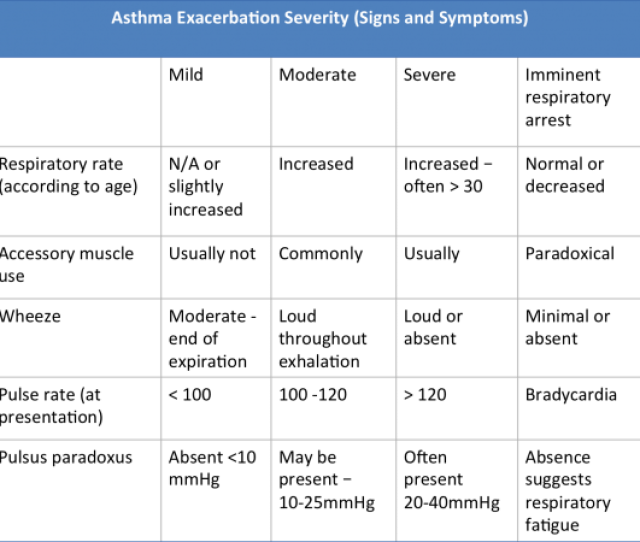 Asthma Table Signs And Symptoms Png