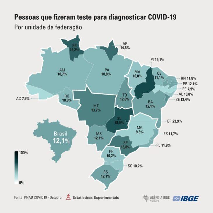 piaui é o segundo estado do Brasil que mais testa para covid-19