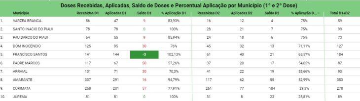 WhatsApp Image 2021 02 15 at 10.53.02 Piauí já ultrapassou 57 mil vacinados contra a Covid-19