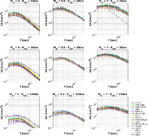 Ground Motion Models for the new seismic hazard model of Italy (MPS19): selection for active shallow crustal regions and subduction zones